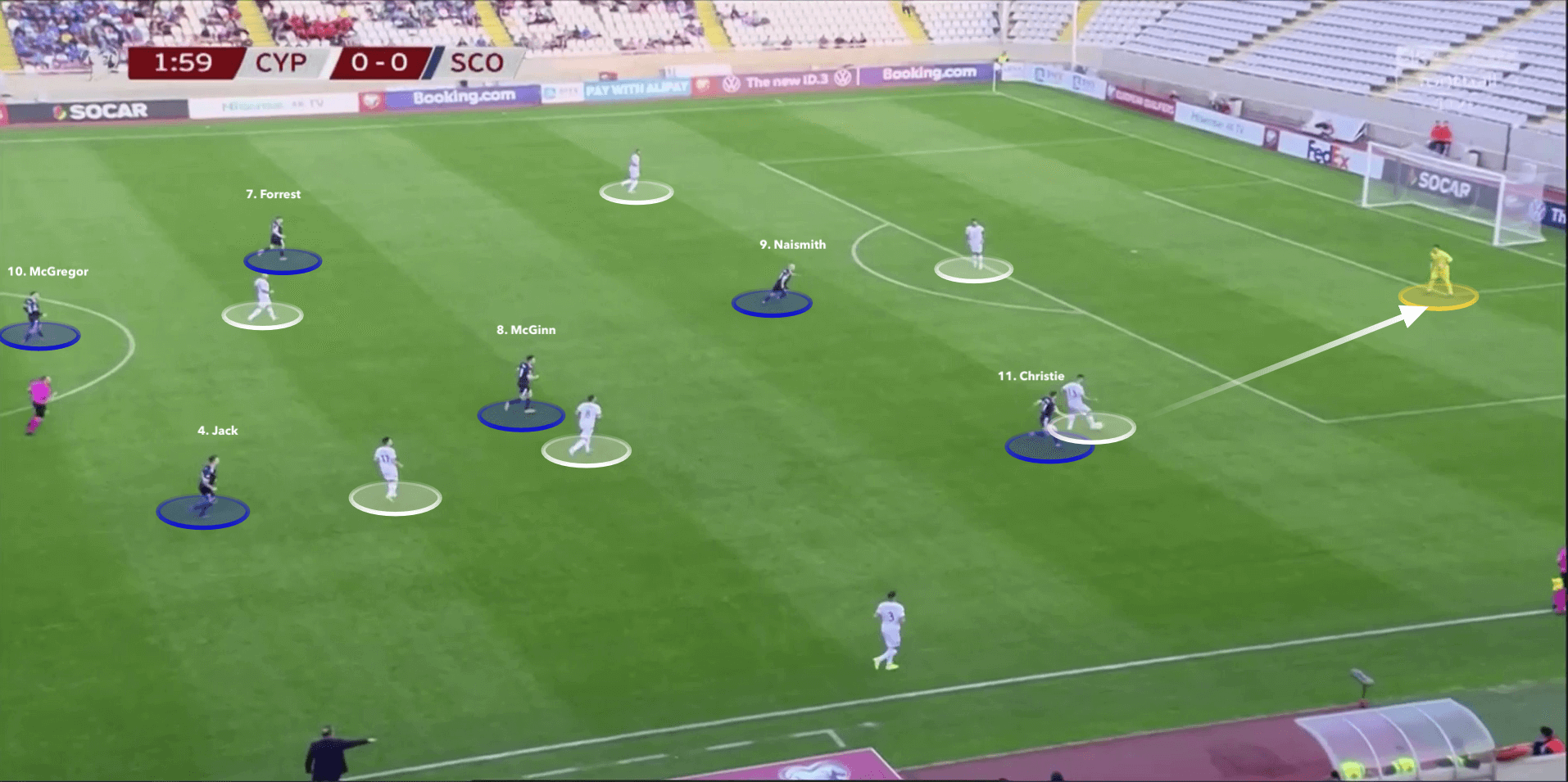 UEFA Euro 2020 Qualifiers: Cyprus v Scotland - tactical analysis - tactics