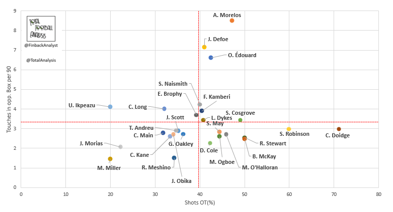 Finding the best strikers in the Scottish Premiership – data analysis statistics