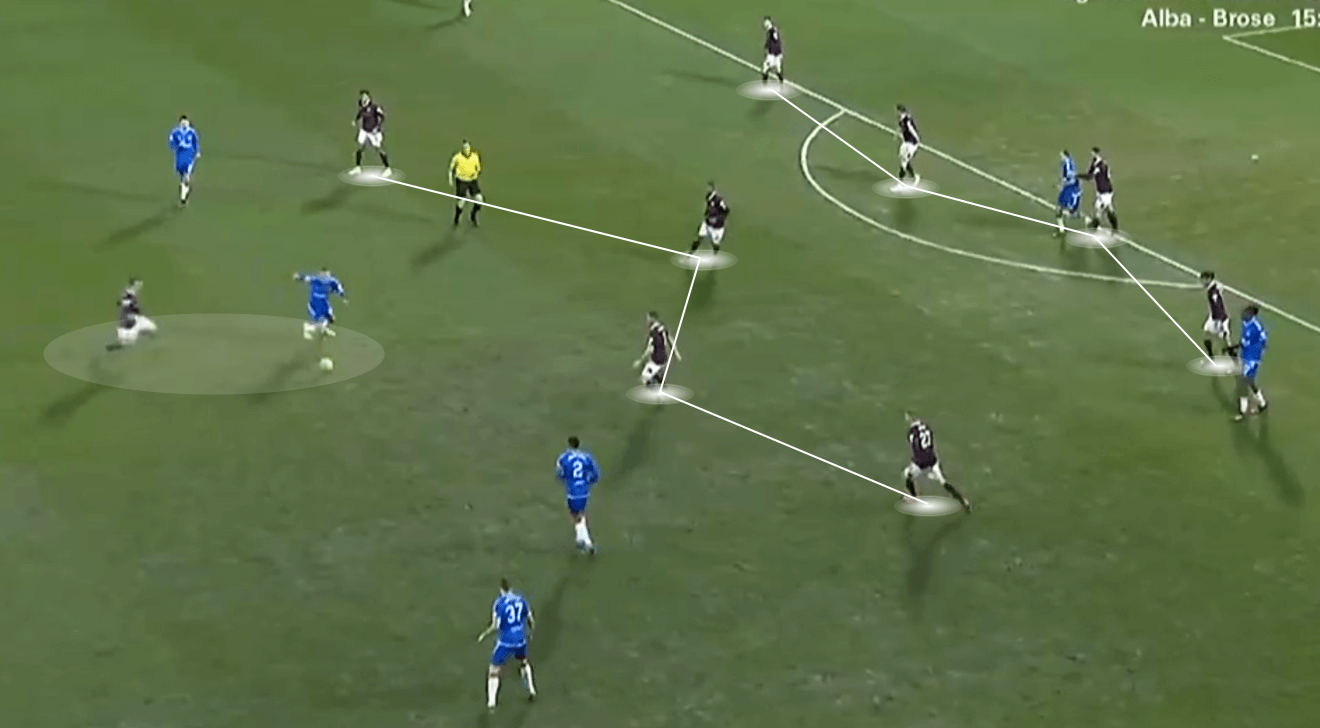 Scottish Cup 2020: Hearts v Rangers - tactical analysis - tactics