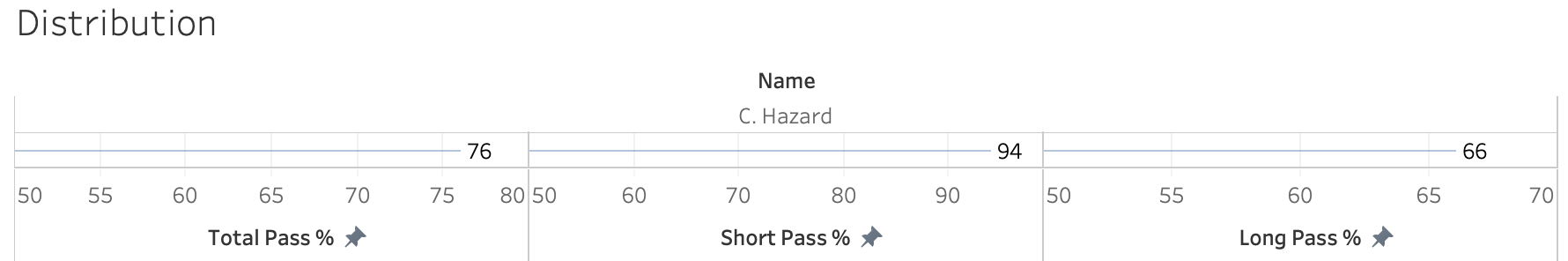 Conor Hazard 2019/20- scout report- tactical analysis-tactics