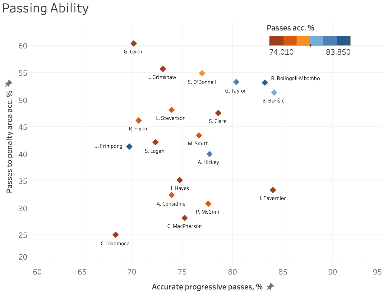 Finding the best full-backs in the Scottish Premiership 19/20 – data analysis statistics
