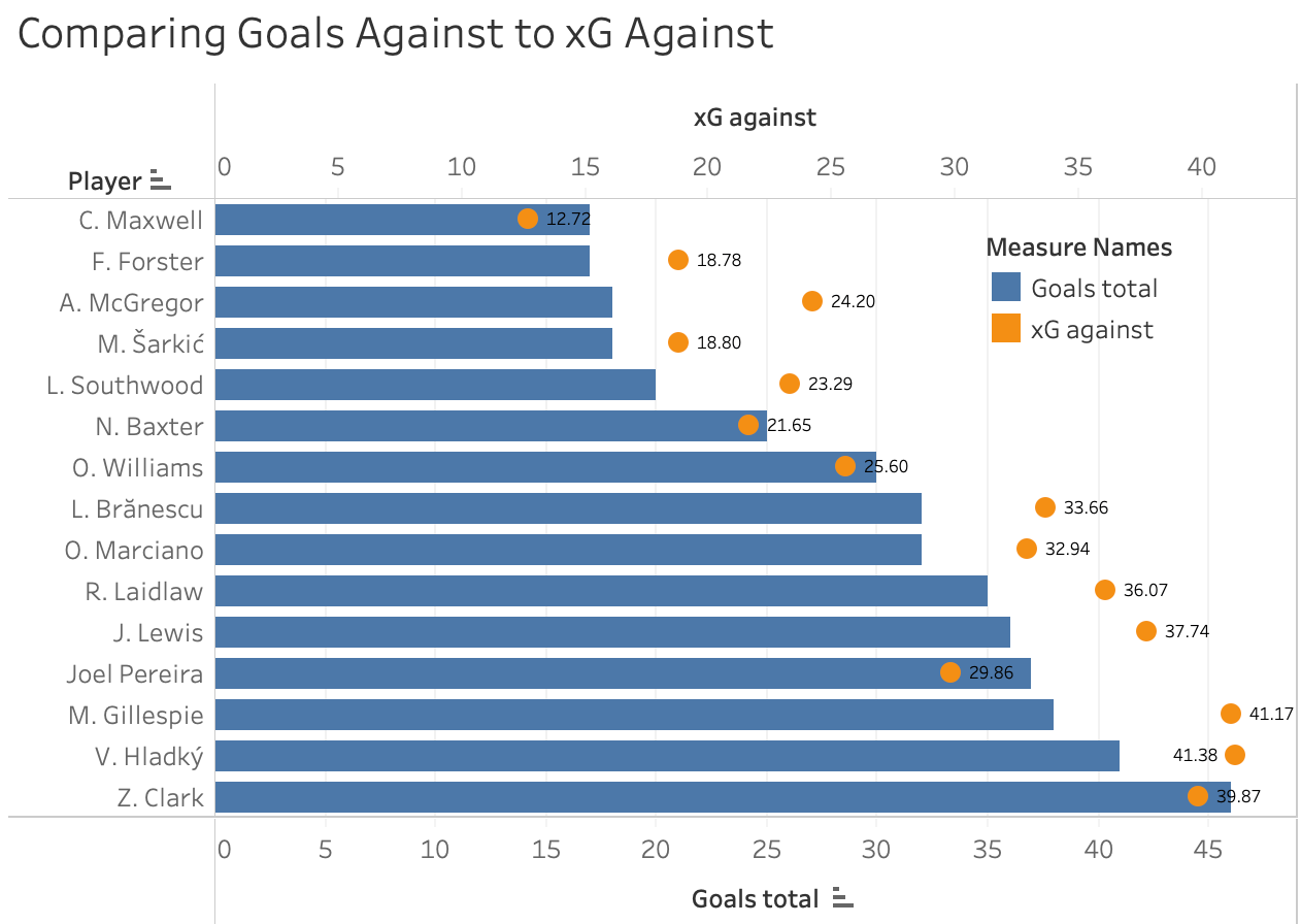 Finding the best Goalkeepers in the Scottish Premiership 19/20 – data analysis statistics