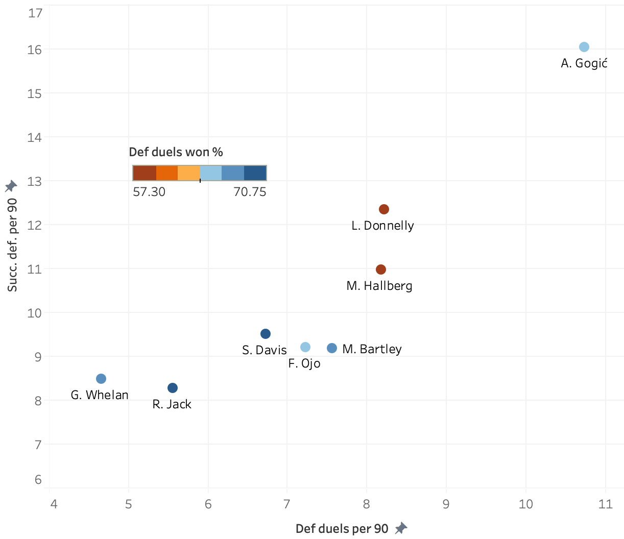 Finding the best defensive midfielder in the Scottish Premiership 19/20 – data analysis statistics