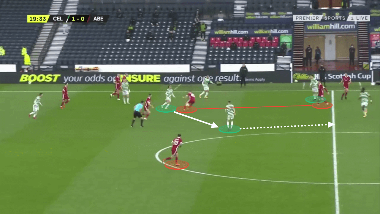 Scottish Cup 2019/2020: Celtic v Aberdeen - tactical analysis-tactics