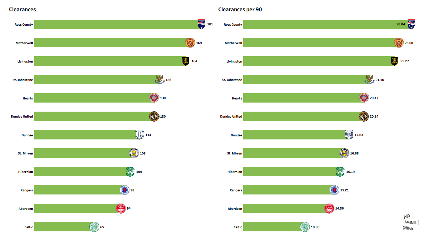 Scottish Premiership Preview Stats: Motherwell vs Ross County