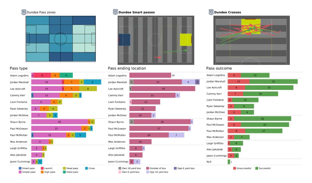 Scottish Premiership Preview Stats: Dundee vs Rangers