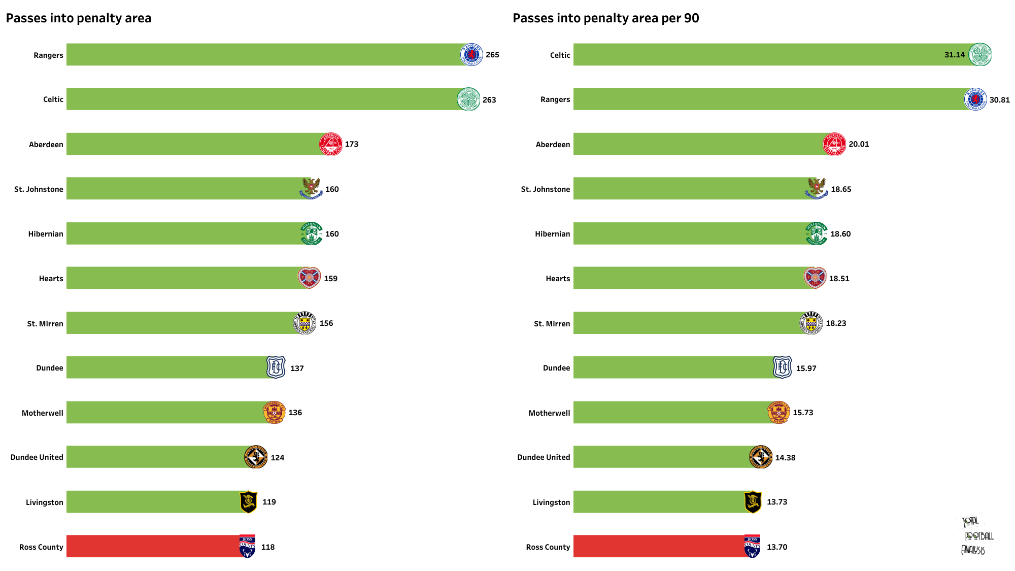 Ross County 2021/22 data stats