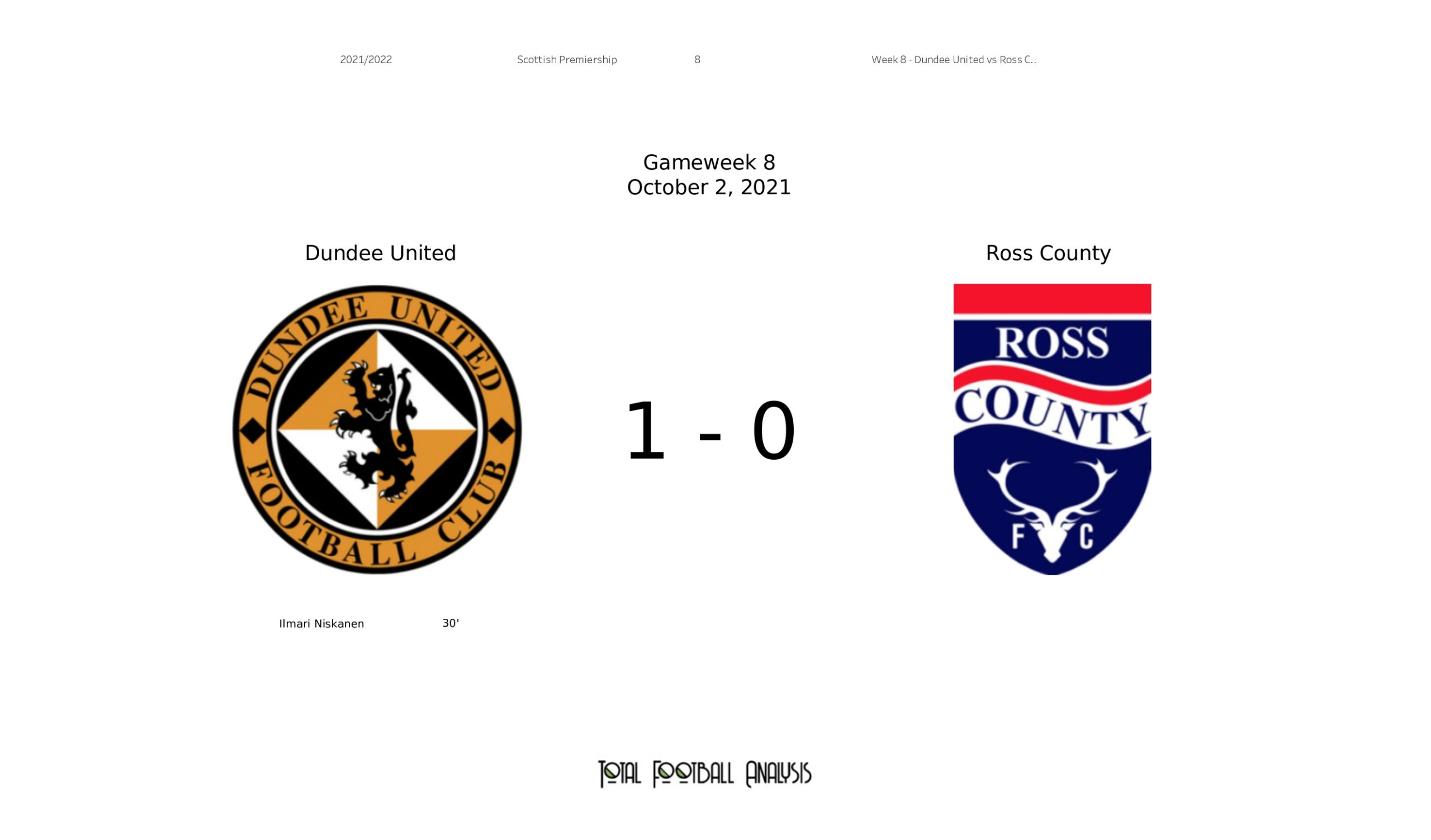 Scottish Premiership Stats : Dundee United vs Ross county